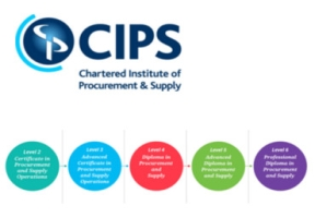 Nowe egzaminy CIPS Qualifications